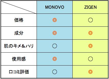 monovo zigen